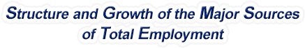 Minnesota Structure & Growth of the Major Sources of Total Employment